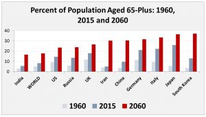 Older societies: Increases in the share of people 65 years and older are expected to continue, especially for wealthy countries with low fertility rates (Source: United Nations Population Division)