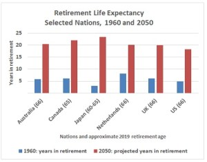 Stretching: Governments hike ages for full retirement yet do not keep pace with rising life expectancy rates (World Bank; individual nations)