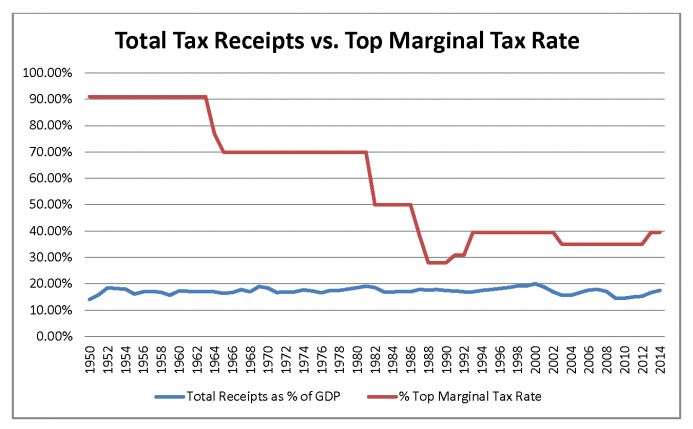Total Tax Receipts vs Top Marginal Tax Rate; Sources:  Tax Foundation  and Tax Policy Center.