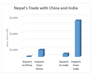Lopsided trade: Landlocked Nepal, ranked 160th for exports, seeks border options to reduce trade imbalances – the country's top exports include flavored waters, carpets, non-retail synthetic yarn; top imports are refined petroleum, gold, motorcycles, rice, cars (MIT Observatory of Economic Complexity, 2016)