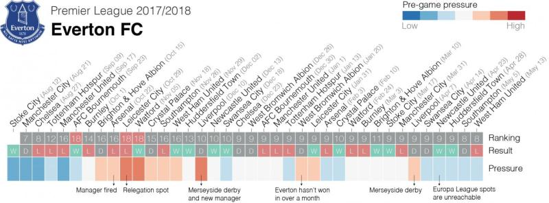 The researchers from KU Leuven/SciSports illustrated how the mental pressure evolves during the season, in this case for the English club Everton. Credit: KU Leuven & SciSports