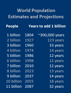 People power: The rate of human population growth spiked during the 20th century (Source: UN Population Division)