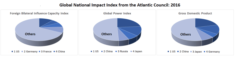 (Source: Atlantic Council)