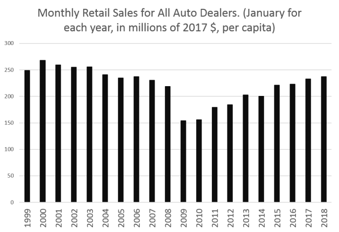 Source: Census Bureau, Monthly Retail Trade