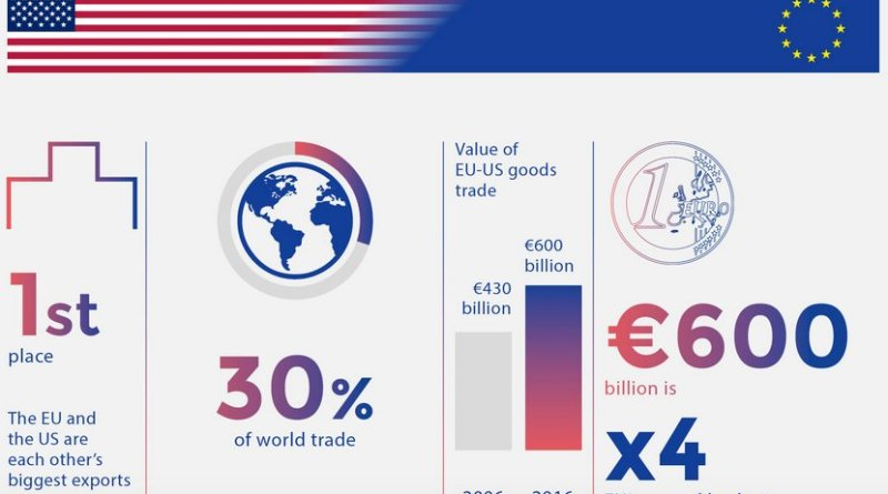 EU-US Trade: Credit: EU Council