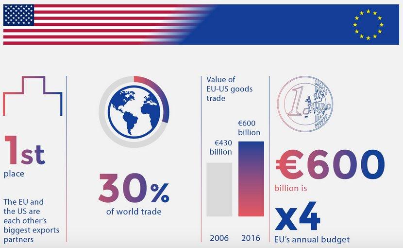 EU-US Trade: Credit: EU Council