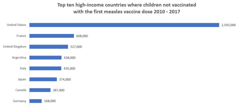 WHO/UN News Top ten high-income countries where children not vaccinated with the first measles vaccine dose 2010-2017