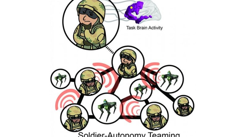 Army researchers are looking for ways to use brain data in the moment to indicate specific tasks Soldiers are performing. This knowledge, they say, will better enable AI to dynamically respond and adapt to assist the Soldier in completing the task. Credit US Army graphic