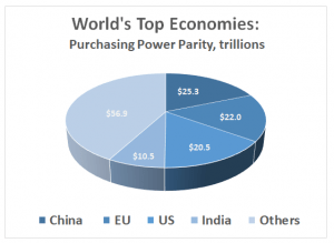 Alternative markets: GDP estimates of the top four economies for purchasing power parity is about $78 trillion, more than half the world's $135 trillion (Source: IMF, 2018)