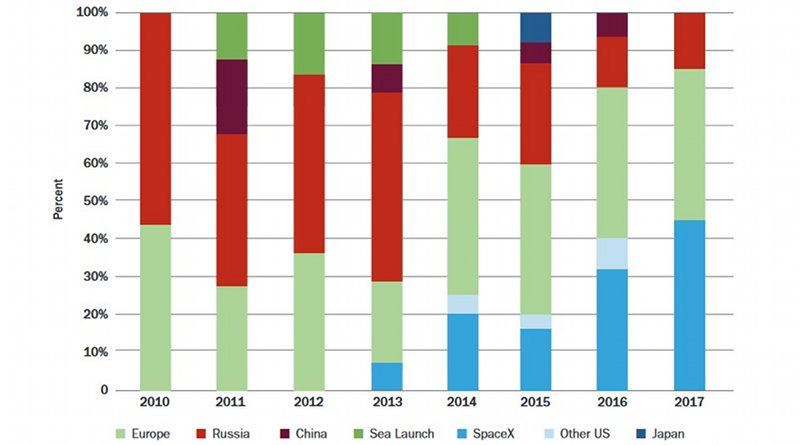 Market share for commercial global launch services, 2010-2017 (Image: NIA)
