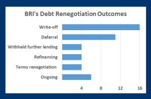 Do-over: Researchers identified 40 Belt and Road loan renegotiations, typically informal and leading to more balanced outcomes, and more debt distress is expected (Rhodium Research Group)