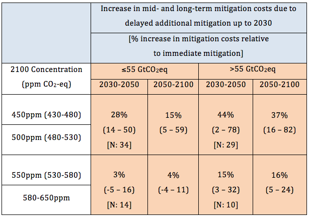 SOURCE: Adapted from IPCC AR5, Working Group III, Summary for Policymakers, Table SPM.2
