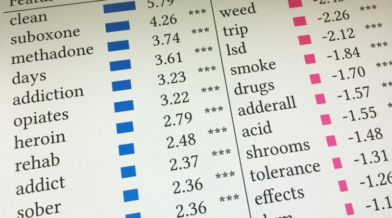 New machine learning research from Georgia Tech sheds light on common clinically untested, self-directed treatments for opioid addiction and the risks they present to users. Credit Georgia Tech