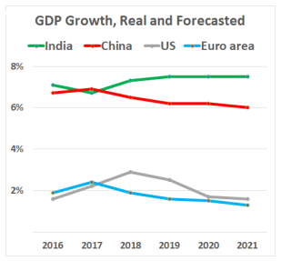 Race for growth: India is on track to be among the fastest growing economies and counts on FDI inflows for modernization (Global Economic Prospects: Darkening Skies, 2019, World Bank)