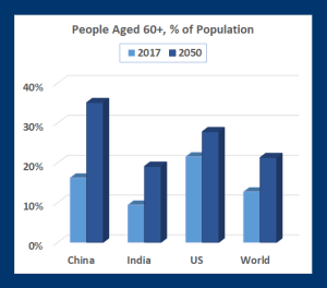 Aging world: Countries must handle larger numbers of adults over age 60 due to improved health care and reduced fertility rates (Source: UN)