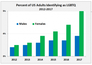Acceptance: Growing numbers feel secure to identify their sexuality (Source: Gallup)