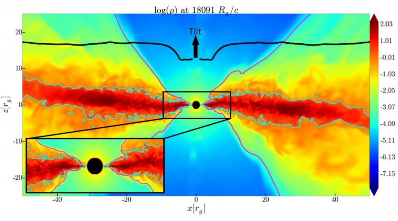This image shows how the inner region of the accretion disk (red) aligns with the equatorial plane of the black hole. The outer disk is tilted away. The inner disk (where the black curve dips) is horizontal, signaling the long-sought Bardeen-Petterson alignment. Credit Sasha Tchekhovskoy/Northwestern University; Matthew Liska/University of Amsterdam