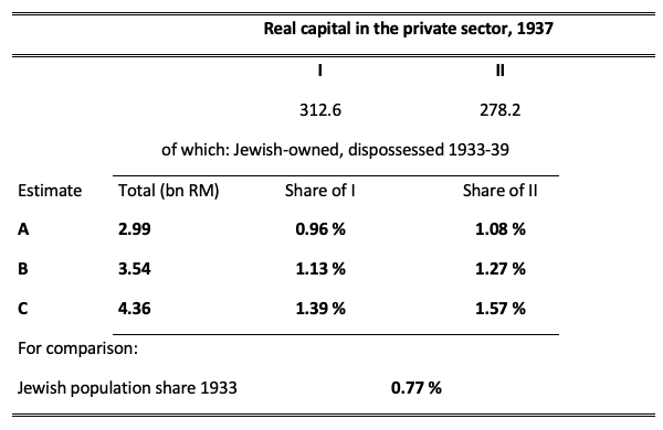 Source: Real capital: I: Gehrig (1961: 56 and 35), II: Hoffmann (1965: 256). Estimates A-C: own calculations using share of real capital in 1938 census of Jewish wealth, Junz (2002: 79), applied to alternative total wealth estimates (A) 5.5 billion Reichsmarks, (B) 6.5 billion Reichsmarks, and (C) 8 billion Reichsmarks.