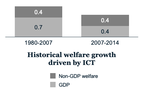 Annual average welfare growth per capita, EU28 and US, CAGR %. Source: McKinsey & Company