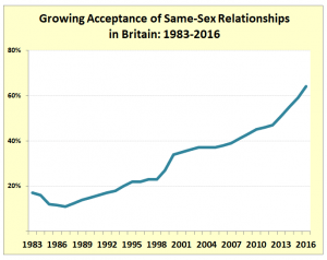 """Acceptance: Increasing numbers of British respond """"not wrong at all"""" when asked about same-sex relationships (Source: BBC)"""