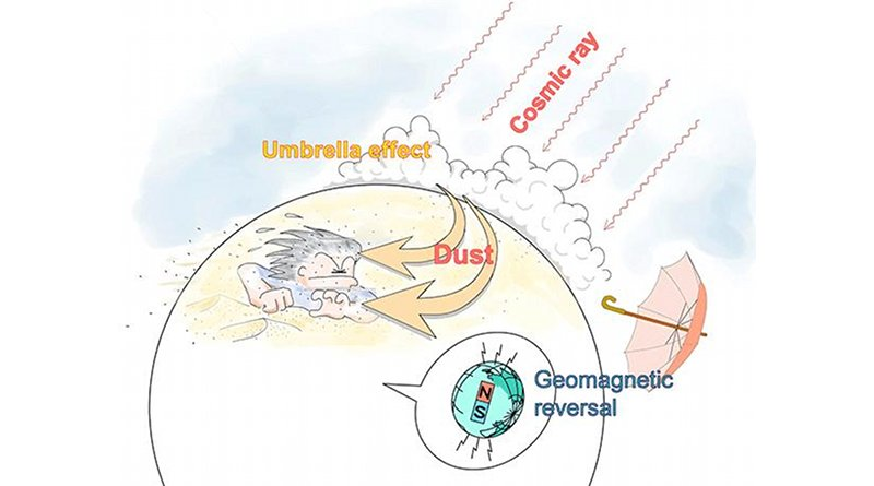 Winter monsoons became stronger during geomagnetic reversal. Credit Kobe University