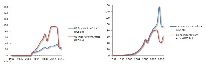 Figure 1. US and Chinese Trade with Africa, 1992-2017> Sources: Data UN Comtrade; Chinese Customs