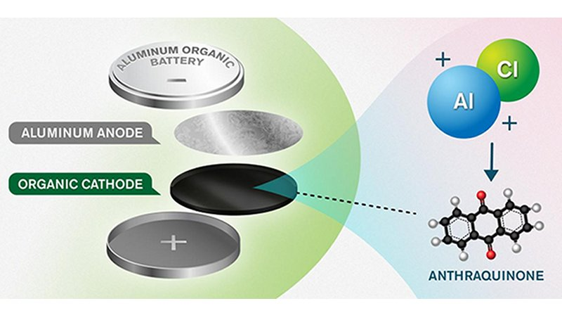 The new concept consists of an anode and cathode made of aluminium and an anthraquinone-based organic material, respectively. The organic cathode material enables efficient storage of the positive charge carriers from an aluminium and chlorine-based electrolyte - the solution in which ions can move between the electrodes. Credit Yen Strandqvist/Chalmers University of Technology