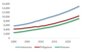 Figure 2: Indonesia, Philippines and Vietnam: GDP Per Capita 2000-2024. Source: IMF; Difference Group