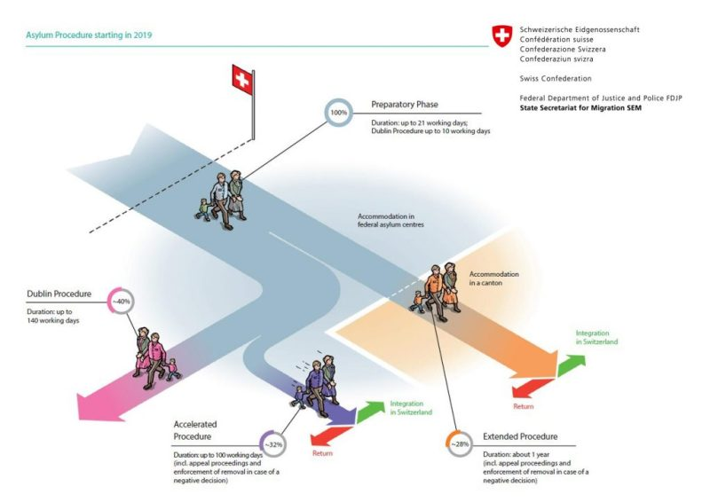 The graphic is a schematic representation the asylum procedure in Switzerland.(State Secretariat for Migration (SEM))