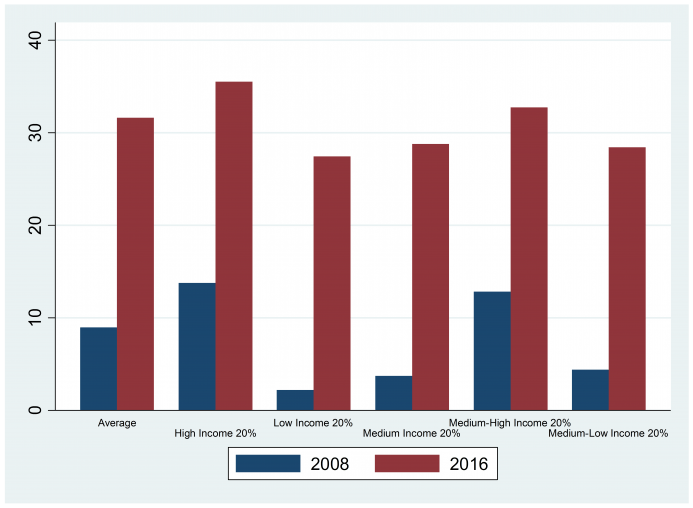 Figure 4: Proportion of housing expenditure in total expenditure of Beijing in 2008 and 2016 (%)6