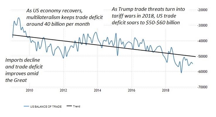 Data from U.S. Bureau of Economic Analysis (BEA)