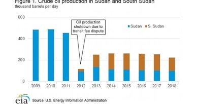Crude oil production in Sudan and South Sudan. Credit: EIA