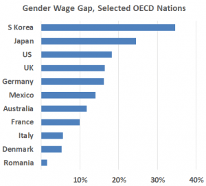 Persistent wage gap: Median earnings of women remain low relative to that of men in part due to slow wage growth (Source: OECD, 2014 to 2018)