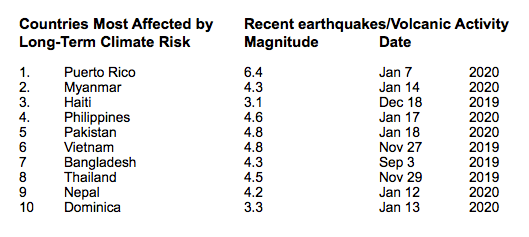 Sources: Long-term climate risk: 1999-2018, Global Climate Risk Index 2020; Recent earthquakes: Earthquake Report.