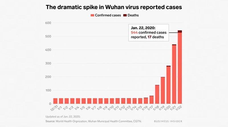 Wuhan Coronavirus