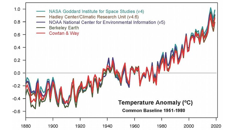 This plot shows yearly temperature anomalies from 1880 to 2019, with respect to the 1951-1980 mean, as recorded by NASA, NOAA, the Berkeley Earth research group, the Met Office Hadley Centre (UK), and the Cowtan and Way analysis. Though there are minor variations from year to year, all five temperature records show peaks and valleys in sync with each other. All show rapid warming in the past few decades, and all show the past decade has been the warmest. Credits: NASA GISS/Gavin Schmidt