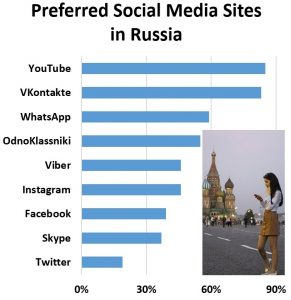 Active: Russia has 80 percent internet penetration, with 70 million Russians embracing social media (Source: Statista and Linkfluence)