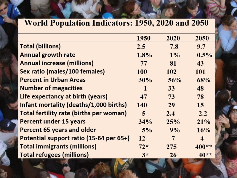 Population trends: The world population will be larger by 2050, with more aging and urbanization (Source: UN Population Division, UNHCR and UNRWA; *1960; ** author's estimate)