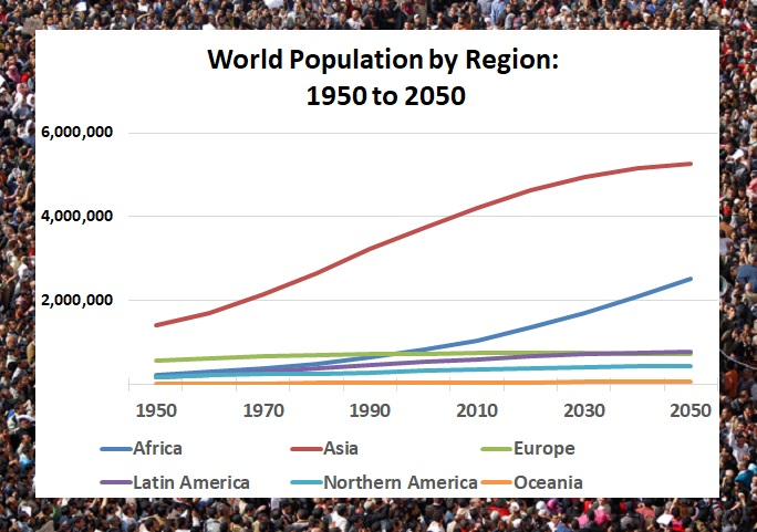 Projections: UN demographers expect all continents, except Europe, to post population growth through 2050 (Source: UN Population Review)