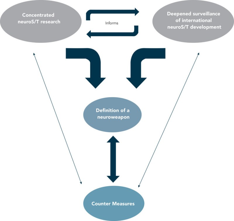 Figure 3. Defining and Regulating Neuroweapons through Research and Surveillance