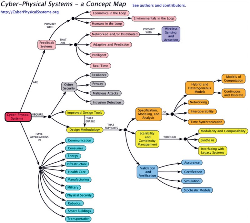 Figure 4. Cyber–Physical Systems, a Concept Map. Source: The Ptolemy Project, UC-Berkley, available at <https://ptolemy.berkeley.edu/projects/cps/>.