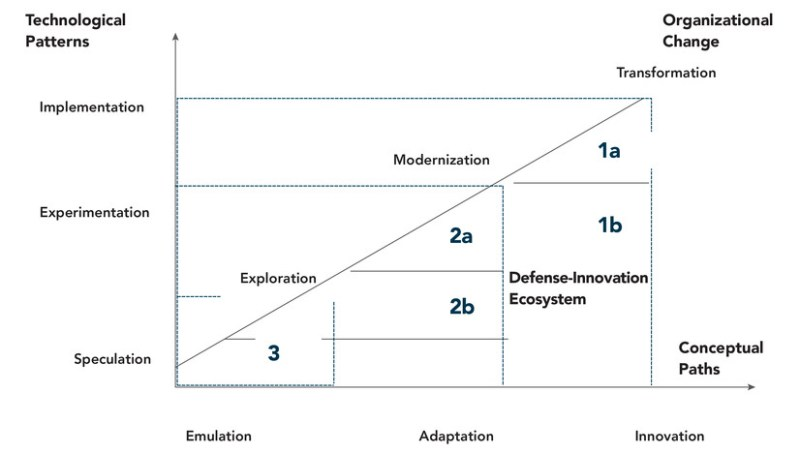 """Figure 2. Conceptualizing Defense Innovation Trajectories. Source: Michael Raska and Richard Bitzinger, """"Locating China's Place in the Global Defense Economy,"""" In Forging China's Military Might: A New Framework for Assessing Innovation, ed. Tai Ming Cheung (Baltimore, MD: Johns Hopkins University Press, 2013); Thomas Mahnken, """"Uncovering Foreign Military Innovation,"""" Journal of Strategic Studies 22, no. 4 (1999): 26–54; Theo Farrell and Terry Terriff, eds., The Sources of Military Change: Culture, Politics, Technology (London: Lynne Rienner 2002), 3–21; Andrew Ross, """"On Military Innovation: Toward an Analytical Framework,"""" SITC Policy Brief no. 1 (January 2010), 4–17, available at <https://escholarship.org/uc/item/3d0795p8>; Keith Krause, Arms and the State: Patterns of Military Production and Trade (Cambridge, Cambridge University Press, 1992), 12–80."""
