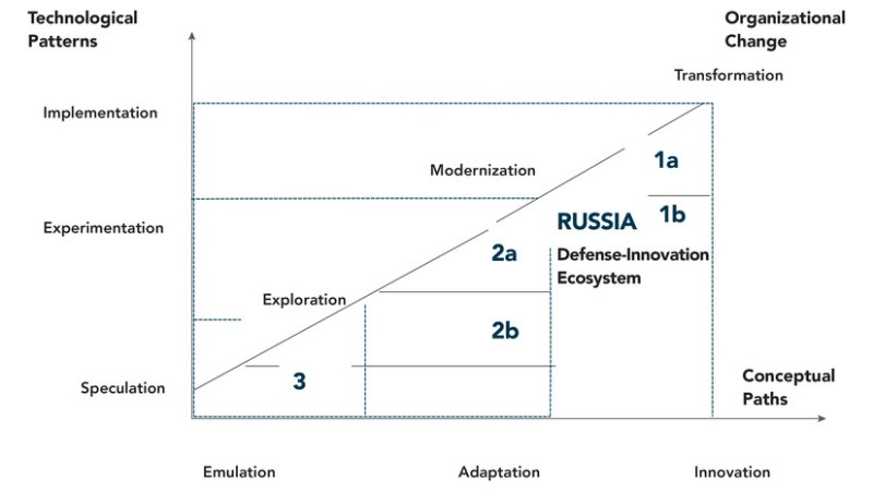 """Figure 4. Russia's Defense Innovation Trajectories. Source: Framework based on Michael Raska and Richard Bitzinger, """"Locating China's Place in the Global Defense Economy,"""" In Forging China's Military Might: A New Framework for Assessing Innovation, ed. Tai Ming Cheung (Baltimore, MD: Johns Hopkins University Press, 2013)."""