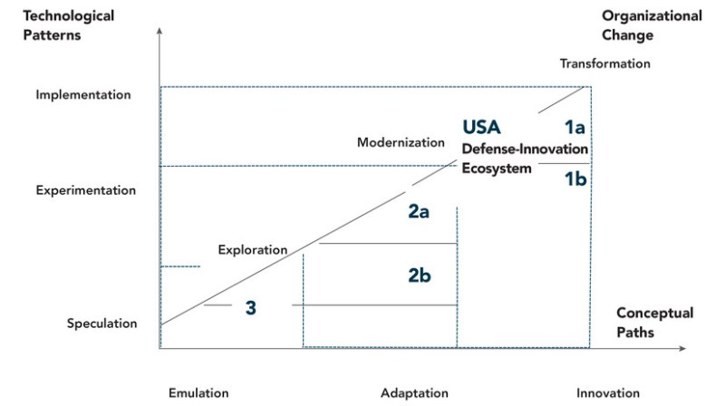 """Figure 5. U.S. Defense Innovation Trajectories. Source: Framework based on Michael Raska and Richard Bitzinger, """"Locating China's Place in the Global Defense Economy,"""" In Forging China's Military Might: A New Framework for Assessing Innovation, ed. Tai Ming Cheung (Baltimore, MD: Johns Hopkins University Press, 2013)."""