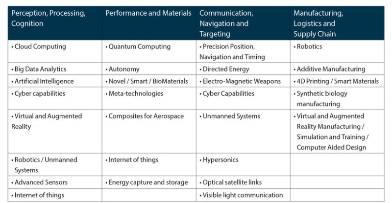 """Figure 1. Convergence of 4IR Dual-Use Technologies. Source: TX Hammes, """"Technologies Converge, Power Diffuses,"""" Paper presented at RSIS-TDSI Seminar 'Disruptive Defence Technologies in Military Operations', Singapore, June 29, 2016., available at <https://www.rsis.edu.sg/wp-content/ uploads/2016/08/ER160823_RSIS-TDSI.pdf>."""