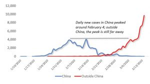 Figure: Daily new cases in and outside China. Source: WHO, China National Health Commission, Difference Group