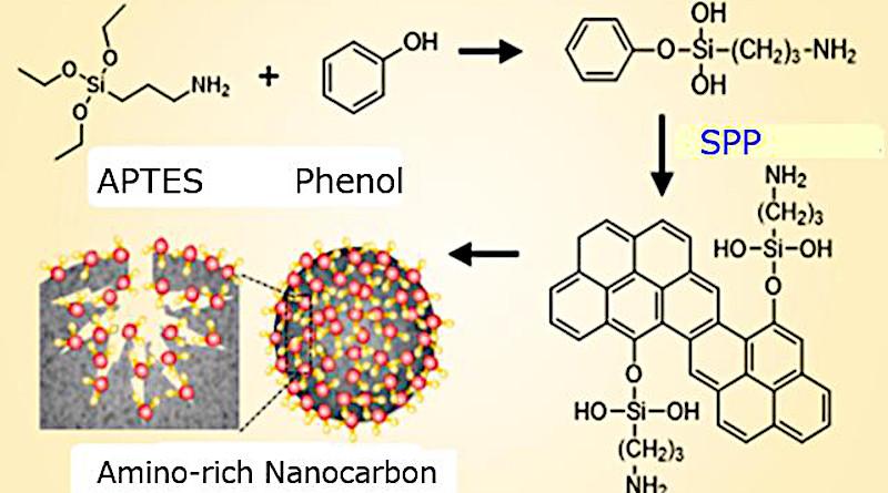 Synthesis process of nanocarbon adsorbent CREDIT Nagahiro Saito