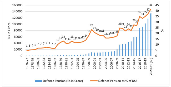 Source: Figures compiled from Union Budgets and Defence Services Estimates (relevant years).
