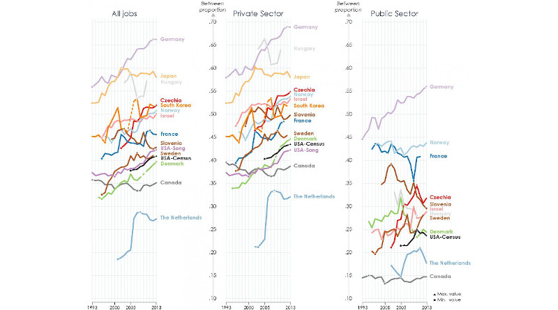 The proportion of total inequality that is between firms for the total (left), private (middle) and public sectors (right). The proportion of total inequality attributable to the between-workplace component has grown in every country except Hungary and Canada. Estimates are for all job except for South Korea, which are full-time jobs only. Japan, South Korea, and US-Song only have private sector estimates. South Korea is missing for 2005. CREDIT UMass Amherst/Tomaskovic-Devey