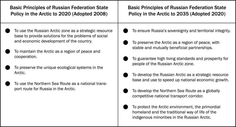 Table 1. Comparison of Russian national interests in the Arctic as outlined in Basic Principles 2020 and Basic Principles 2035